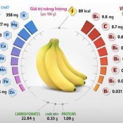 Cơ thể thay đổi như thế nào khi ăn 2 quả chuối mỗi ngày
