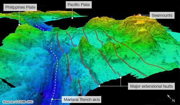 Khe vực Mariana - Nơi sâu nhất của đại dương