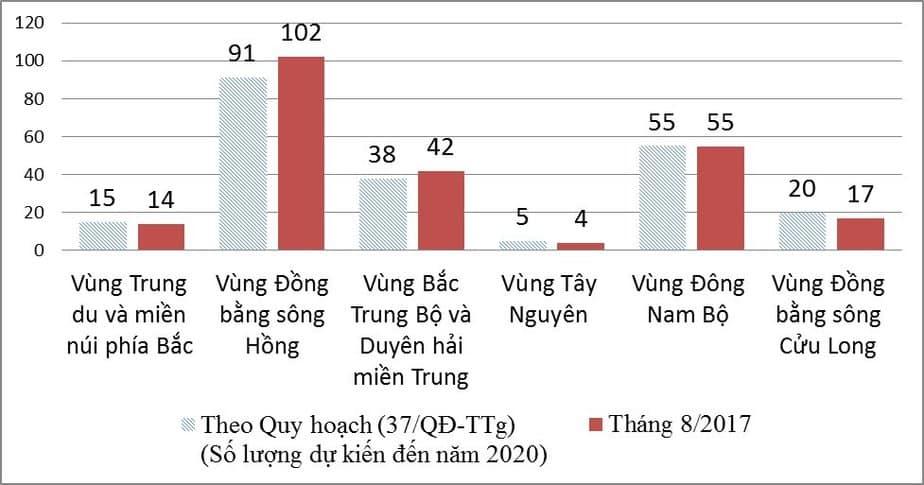 Các trường ĐH Việt Nam phân bố theo vùng. Nguồn: Bô GD-ĐT.
