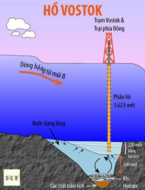 hồ vostok, hồ nước ngọt ở nam cực, hồ nước ma quỷ ở nam cực