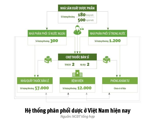 hệ thống phân phối dược phẩm tại Việt Nam